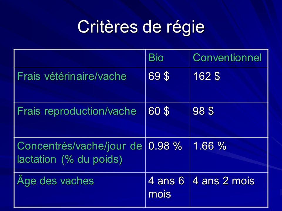 Critères de régie BioConventionnel Frais vétérinaire/vache 69 $ 162 $ Frais reproduction/vache 60 $ 98 $ Concentrés/vache/jour de lactation (% du poids) 0.98 % 1.66 % Âge des vaches 4 ans 6 mois 4 ans 2 mois