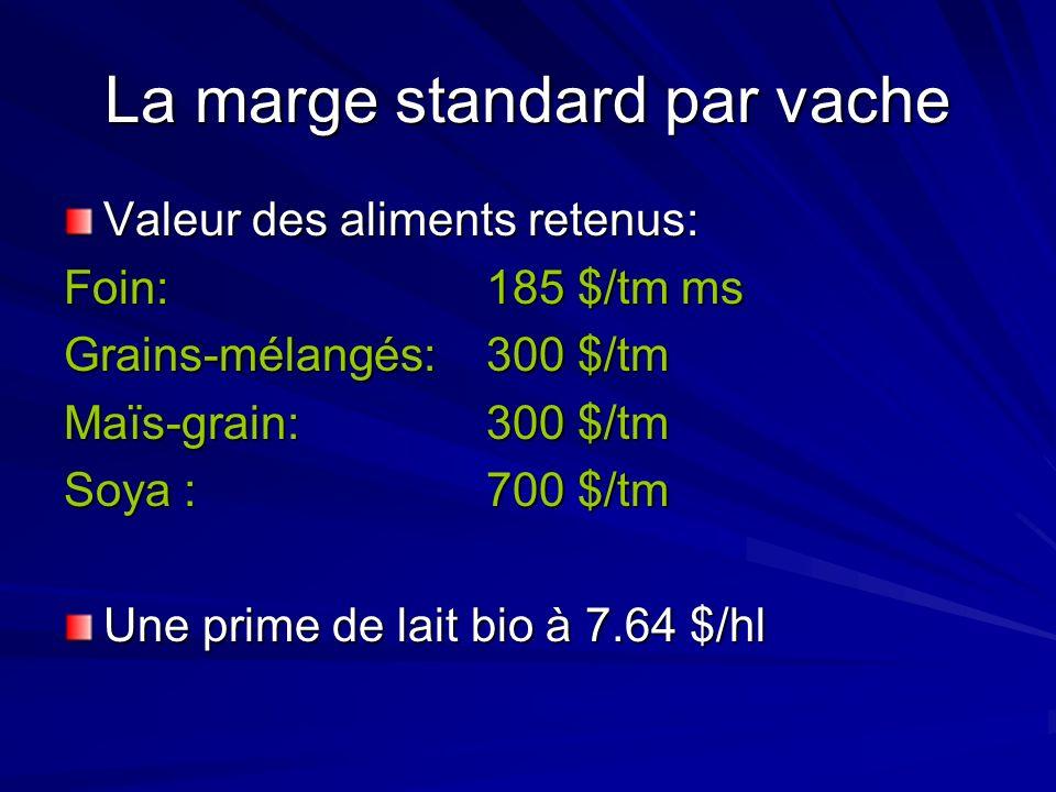 La marge standard par vache Valeur des aliments retenus: Foin:185 $/tm ms Grains-mélangés: 300 $/tm Maïs-grain:300 $/tm Soya : 700 $/tm Une prime de lait bio à 7.64 $/hl