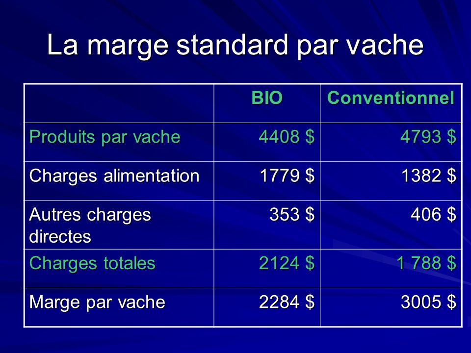 La marge standard par vache BIOConventionnel Produits par vache 4408 $ 4793 $ Charges alimentation 1779 $ 1382 $ Autres charges directes 353 $ 406 $ Charges totales 2124 $ 1 788 $ Marge par vache 2284 $ 3005 $