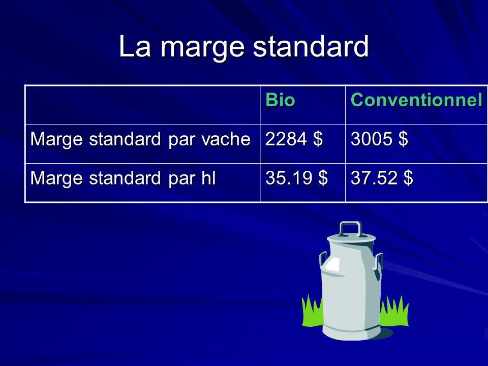 La marge standard BioConventionnel Marge standard par vache 2284 $ 3005 $ Marge standard par hl 35.19 $ 37.52 $