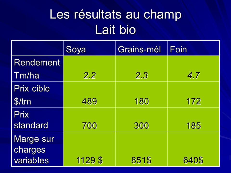 Les résultats au champ Lait bio SoyaGrains-mélFoin RendementTm/ha 2.22.34.7 Prix cible $/tm 489180172 Prix standard 700300185 Marge sur charges variables 1129 $ 851$640$