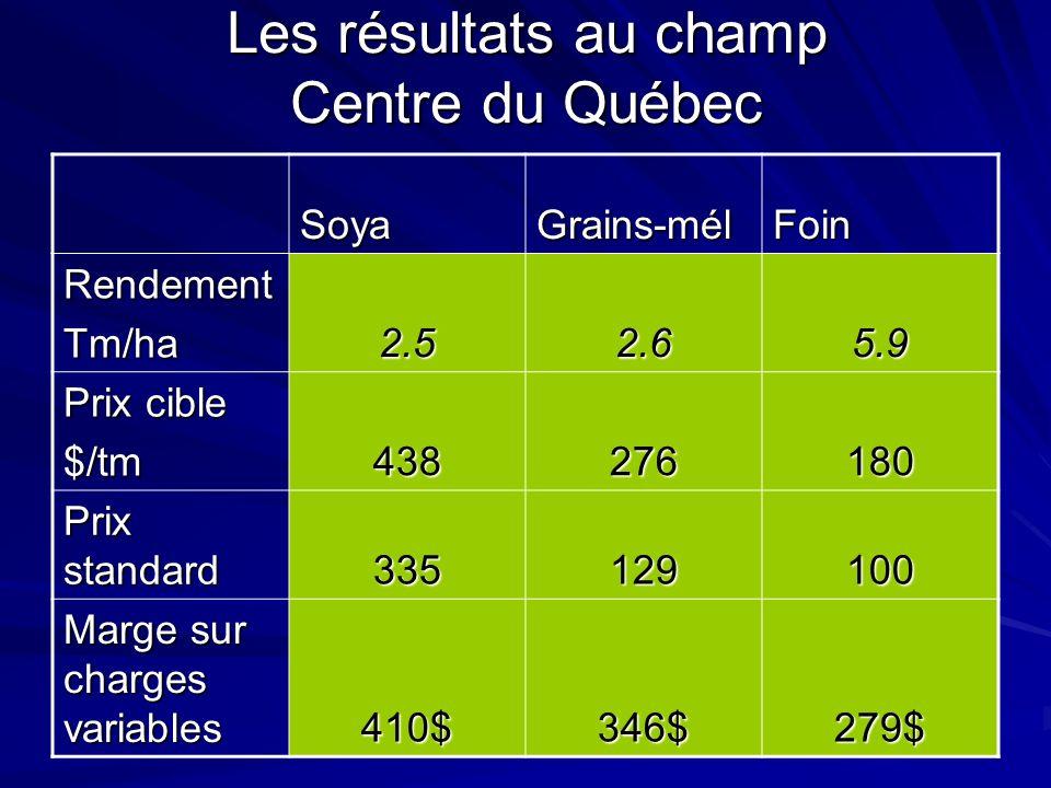 Les résultats au champ Centre du Québec SoyaGrains-mélFoin RendementTm/ha 2.52.65.9 Prix cible $/tm 438276180 Prix standard 335129100 Marge sur charges variables 410$346$279$