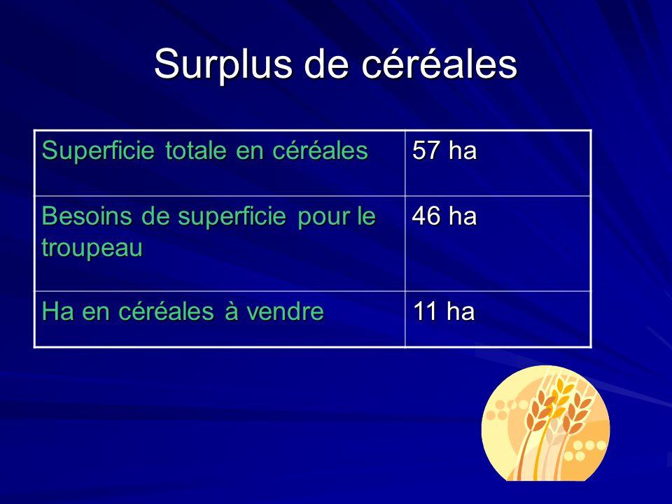 Surplus de céréales Superficie totale en céréales 57 ha Besoins de superficie pour le troupeau 46 ha Ha en céréales à vendre 11 ha