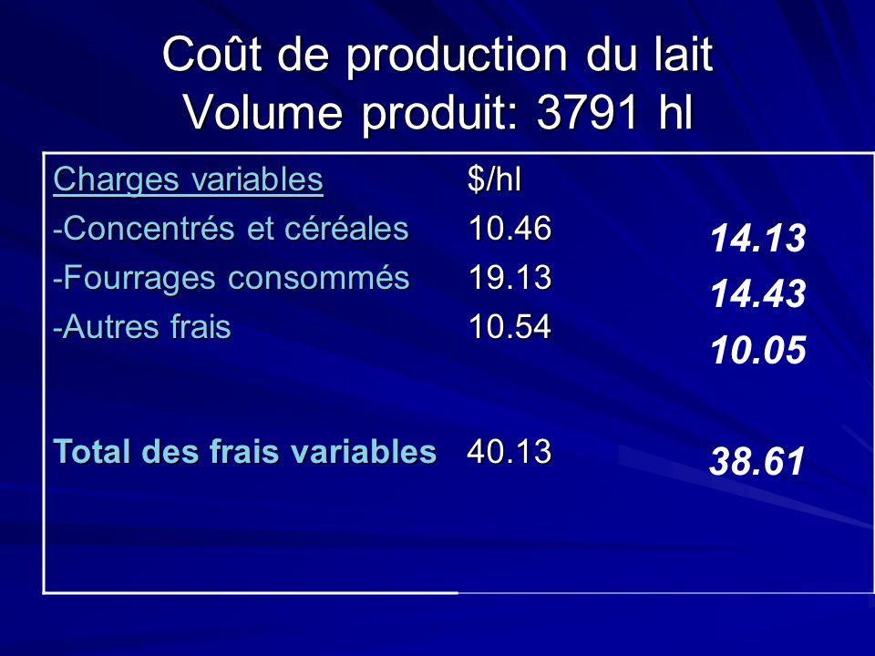 Coût de production du lait Volume produit: 3791 hl Charges variables - Concentrés et céréales - Fourrages consommés - Autres frais $/hl10.4619.1310.54 14.13 14.43 10.05 Total des frais variables 40.13 38.61
