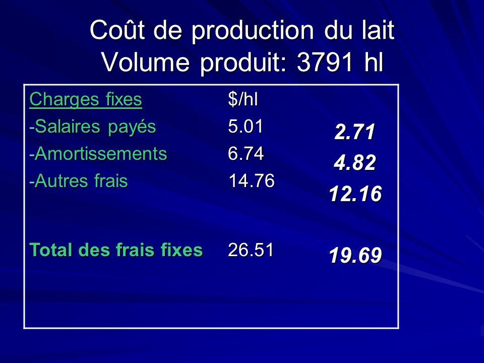 Coût de production du lait Volume produit: 3791 hl Charges fixes - Salaires payés - Amortissements - Autres frais $/hl5.016.7414.762.714.8212.16 Total des frais fixes 26.5119.69