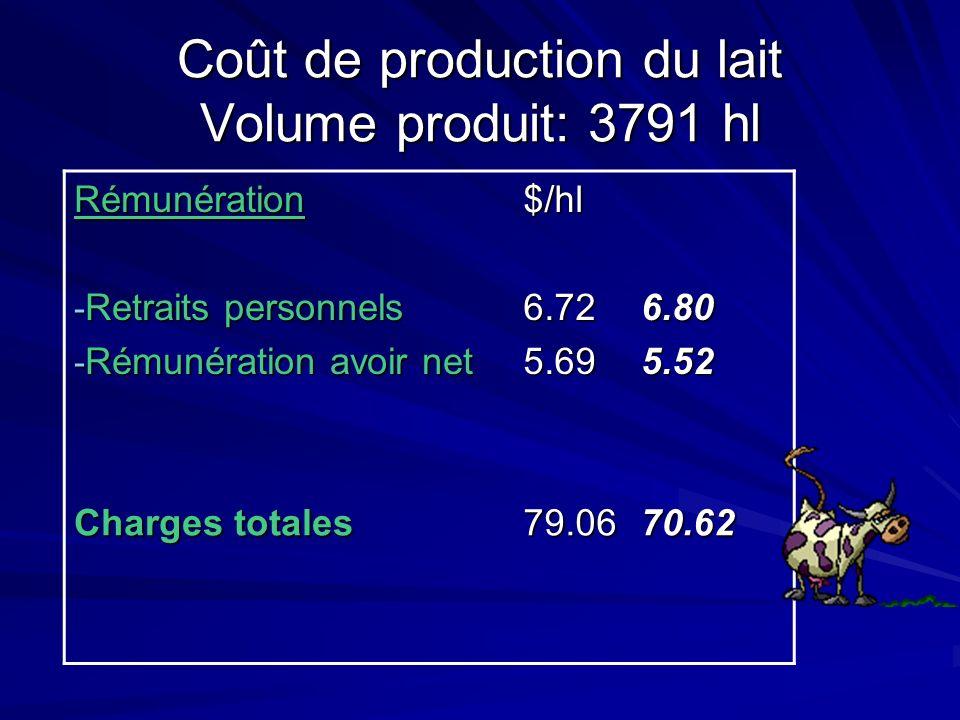 Coût de production du lait Volume produit: 3791 hl Rémunération - Retraits personnels - Rémunération avoir net $/hl6.725.696.805.52 Charges totales 79.0670.62