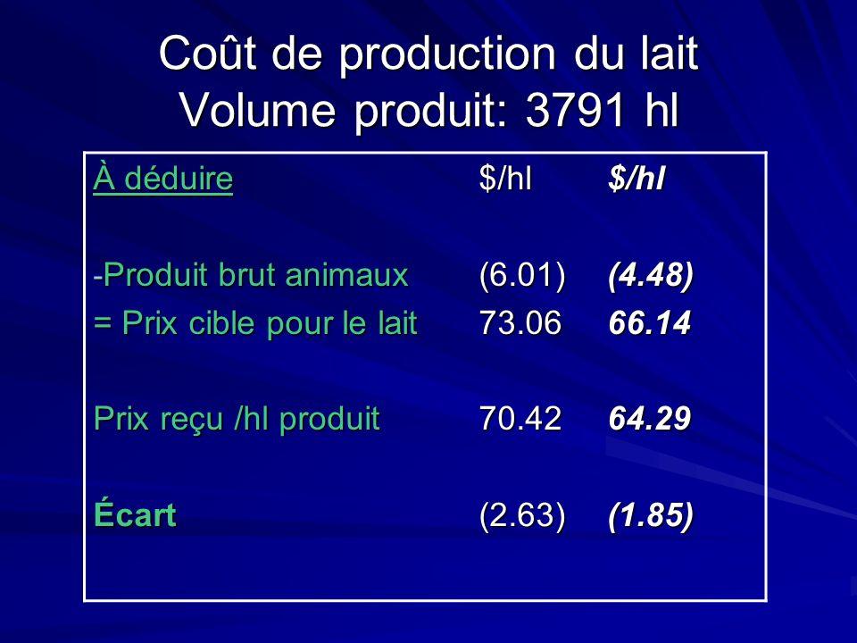 Coût de production du lait Volume produit: 3791 hl À déduire - Produit brut animaux = Prix cible pour le lait Prix reçu /hl produit $/hl(6.01)73.0670.42$/hl(4.48)66.1464.29 Écart(2.63)(1.85)