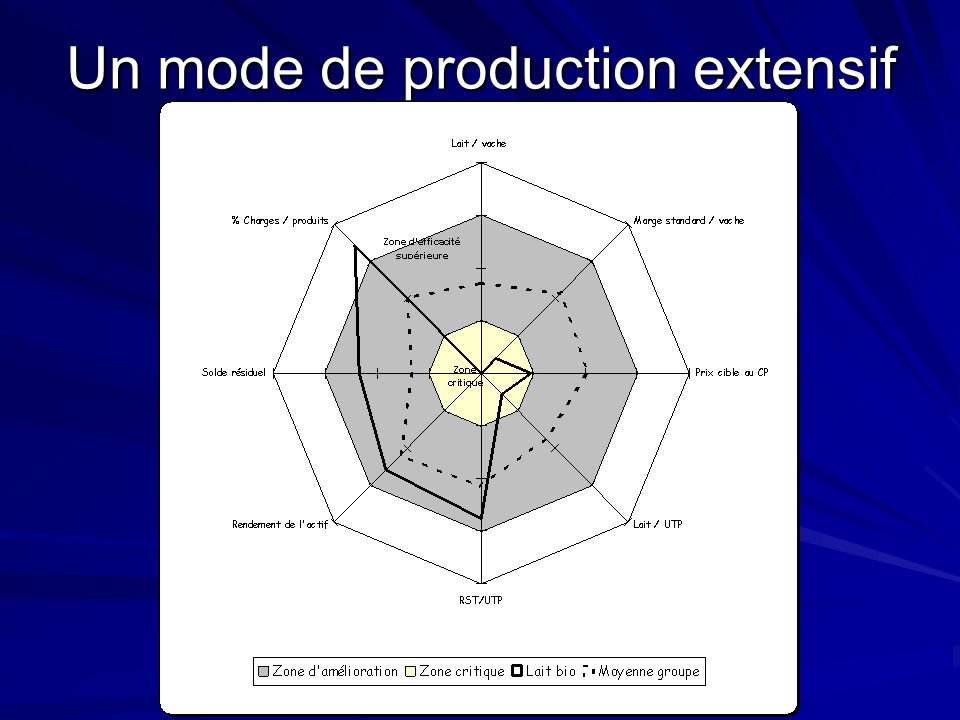 Un mode de production extensif
