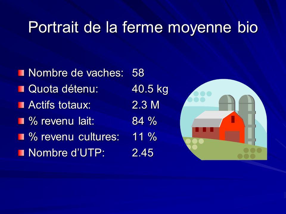 Portrait de la ferme moyenne bio Nombre de vaches: 58 Quota détenu: 40.5 kg Actifs totaux: 2.3 M % revenu lait: 84 % % revenu cultures: 11 % Nombre dUTP: 2.45