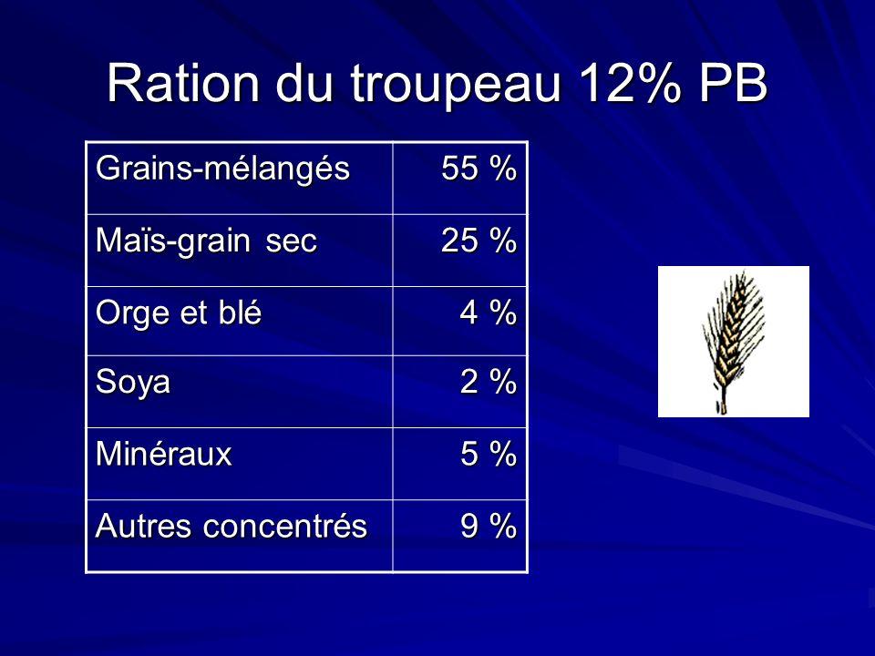 Ration du troupeau 12% PB Grains-mélangés 55 % Maïs-grain sec 25 % Orge et blé 4 % Soya 2 % Minéraux 5 % Autres concentrés 9 %