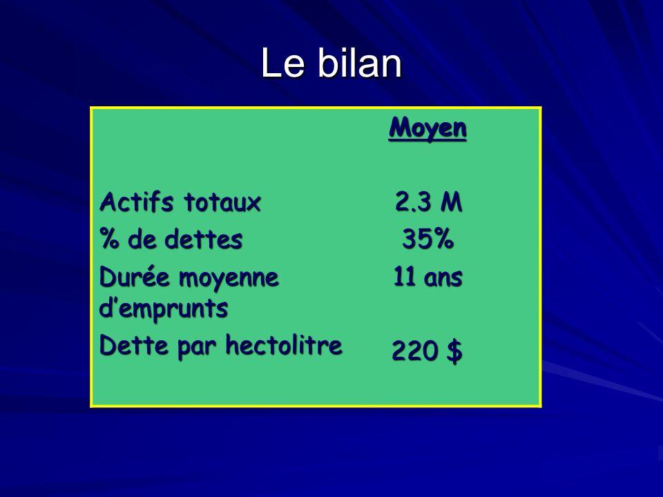 États des résultats 3791 hl Produits 345 000$ Charges variables 120 000$ Charges fixes 71 000 Int.