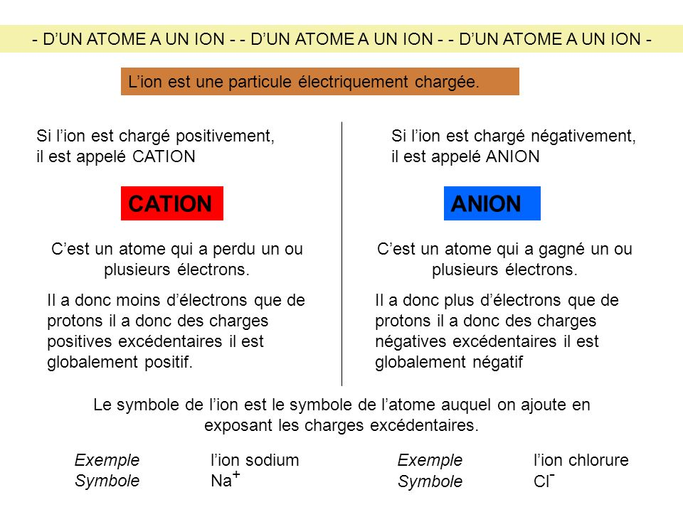 - DUN ATOME A UN ION - - DUN ATOME A UN ION - - DUN ATOME A UN ION - Lion est une particule électriquement chargée. Si lion est chargé positivement, i