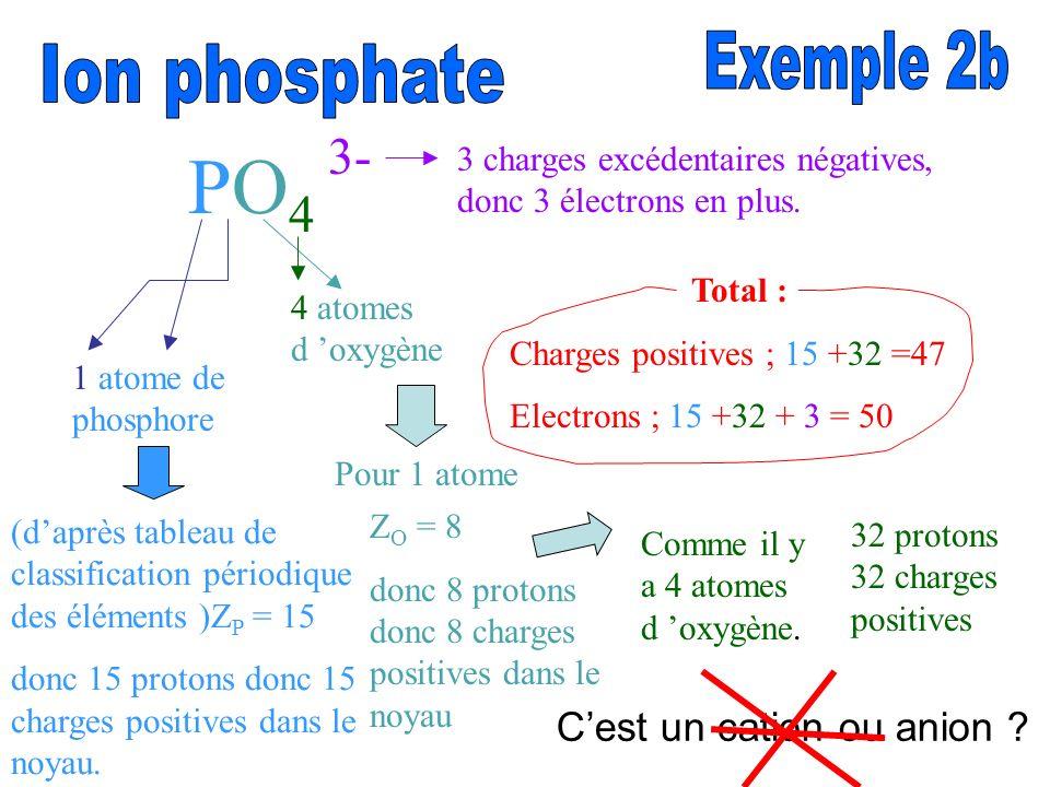 PO 4 3- 1 atome de phosphore 4 atomes d oxygène (daprès tableau de classification périodique des éléments )Z P = 15 donc 15 protons donc 15 charges po