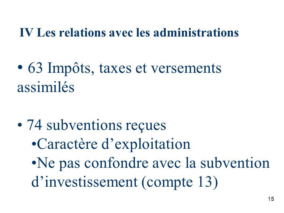 15 IV Les relations avec les administrations 63 Impôts, taxes et versements assimilés 74 subventions reçues Caractère dexploitation Ne pas confondre a
