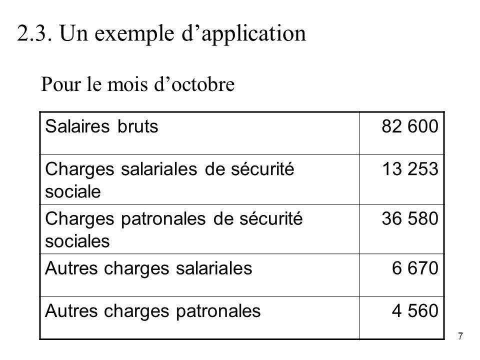7 2.3. Un exemple dapplication Salaires bruts82 600 Charges salariales de sécurité sociale 13 253 Charges patronales de sécurité sociales 36 580 Autre