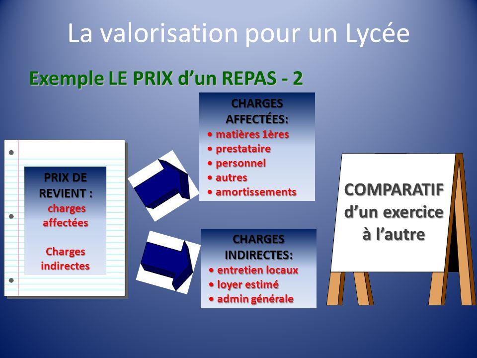 Exemple LE PRIX dun REPAS - 2 PRIX DE REVIENT : charges affectées charges affectées Charges indirectes CHARGES AFFECTÉES: matières 1ères matières 1ère