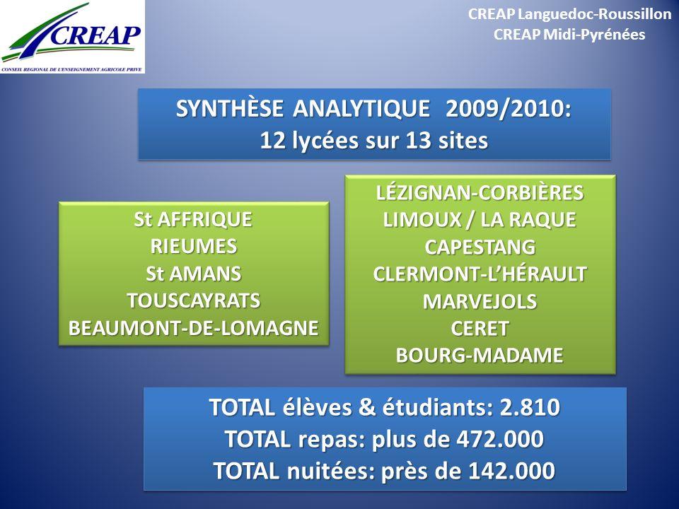 CREAP Languedoc-Roussillon CREAP Midi-Pyrénées SYNTHÈSE ANALYTIQUE 2009/2010: 12 lycées sur 13 sites SYNTHÈSE ANALYTIQUE 2009/2010: 12 lycées sur 13 s