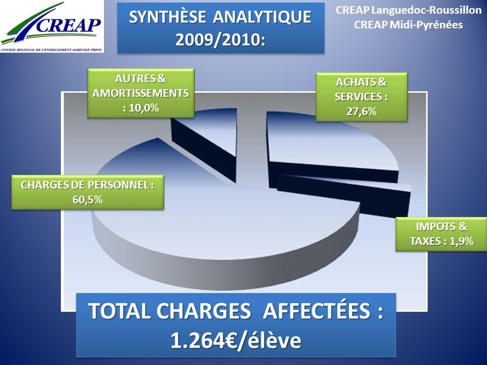 CREAP Languedoc-Roussillon CREAP Midi-Pyrénées TOTAL CHARGES AFFECTÉES : 1.264/élève CHARGES DE PERSONNEL : 60,5 CHARGES DE PERSONNEL : 60,5% IMPOTS &