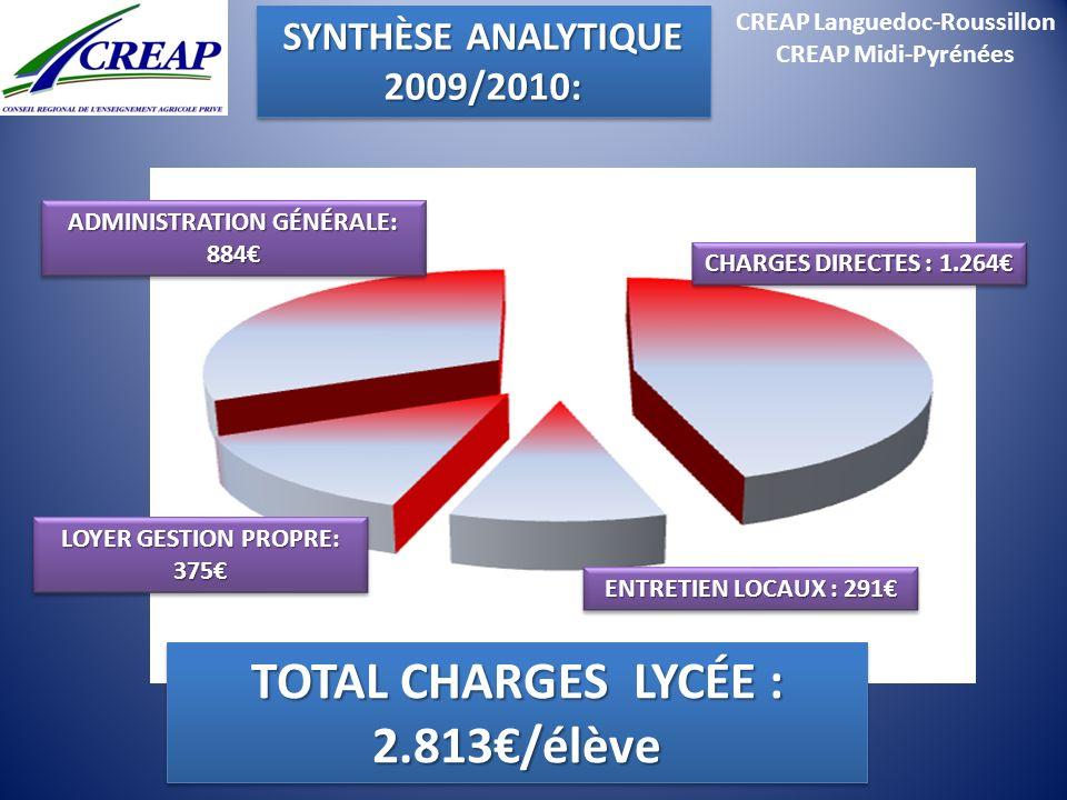 CREAP Languedoc-Roussillon CREAP Midi-Pyrénées TOTAL CHARGES LYCÉE : 2.813/élève CHARGES DIRECTES : 1.264 ENTRETIEN LOCAUX : 291 LOYER GESTION PROPRE: