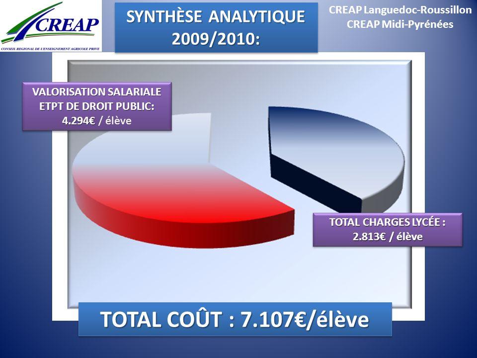 CREAP Languedoc-Roussillon CREAP Midi-Pyrénées TOTAL COÛT : 7.107/élève TOTAL CHARGES LYCÉE : 2.813 / élève VALORISATION SALARIALE ETPT DE DROIT PUBLI
