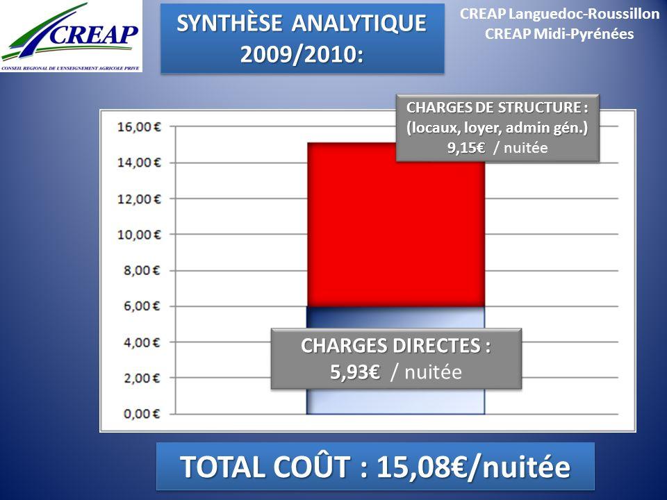 CREAP Languedoc-Roussillon CREAP Midi-Pyrénées CHARGES DIRECTES : 5,93 CHARGES DIRECTES : 5,93 / nuitée CHARGES DE STRUCTURE : (locaux, loyer, admin g