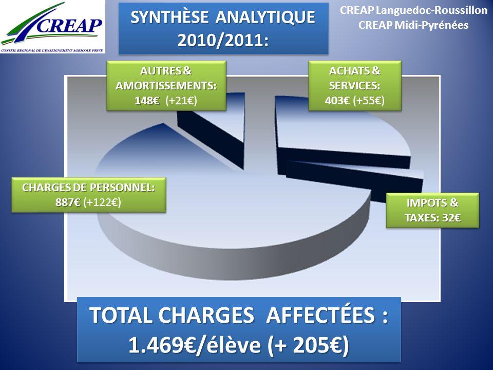 CREAP Languedoc-Roussillon CREAP Midi-Pyrénées TOTAL CHARGES AFFECTÉES : 1.469/élève (+ 205) CHARGES DE PERSONNEL: 887 CHARGES DE PERSONNEL: 887 (+122