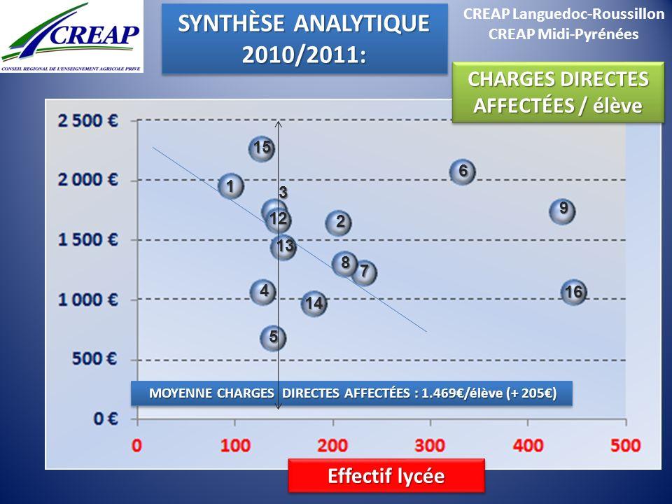 CREAP Languedoc-Roussillon CREAP Midi-Pyrénées MOYENNE CHARGES DIRECTES AFFECTÉES : 1.469/élève (+ 205) MOYENNE CHARGES DIRECTES AFFECTÉES : 1.469/élè