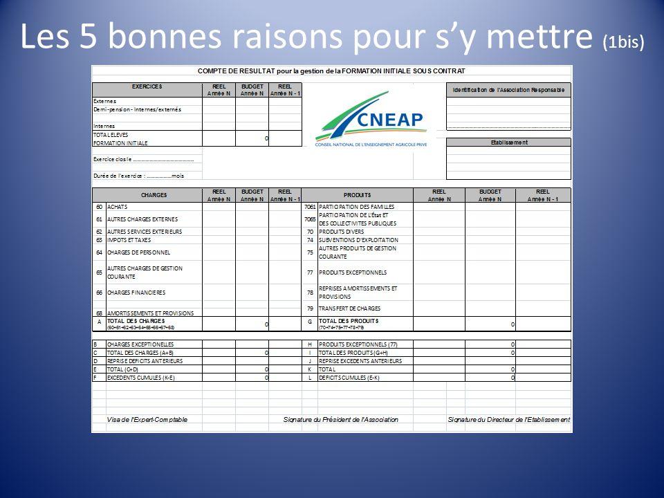 CREAP Languedoc-Roussillon CREAP Midi-Pyrénées CHARGES TOTALES / nuitée 3 9 12 7 8 6 13 SYNTHÈSE ANALYTIQUE 2010/2011: 2010/2011: Effectif INTERNES MOYENNE CHARGES TOTALES : 16,85/nuitée (+1,77) MOYENNE CHARGES TOTALES : 16,85/nuitée (+1,77) 1 15 14 16