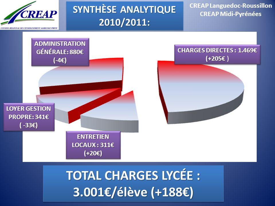 CREAP Languedoc-Roussillon CREAP Midi-Pyrénées TOTAL CHARGES LYCÉE : 3.001/élève (+188) CHARGES DIRECTES : 1.469 (+205 CHARGES DIRECTES : 1.469 (+205