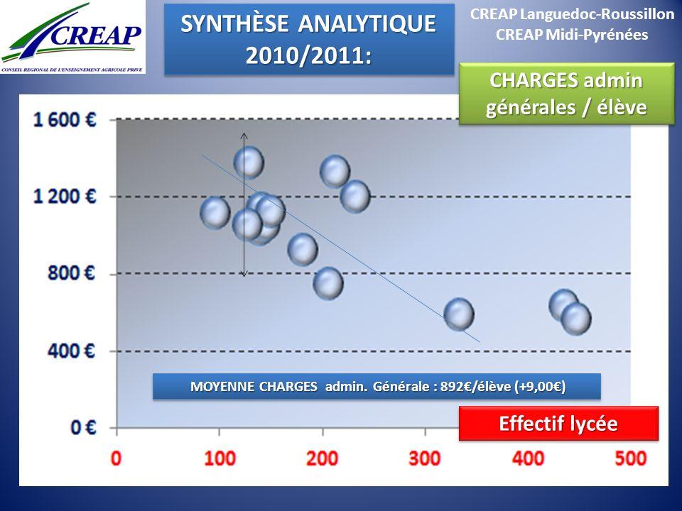 CREAP Languedoc-Roussillon CREAP Midi-Pyrénées MOYENNE CHARGES admin. Générale : 892/élève (+9,00) MOYENNE CHARGES admin. Générale : 892/élève (+9,00)