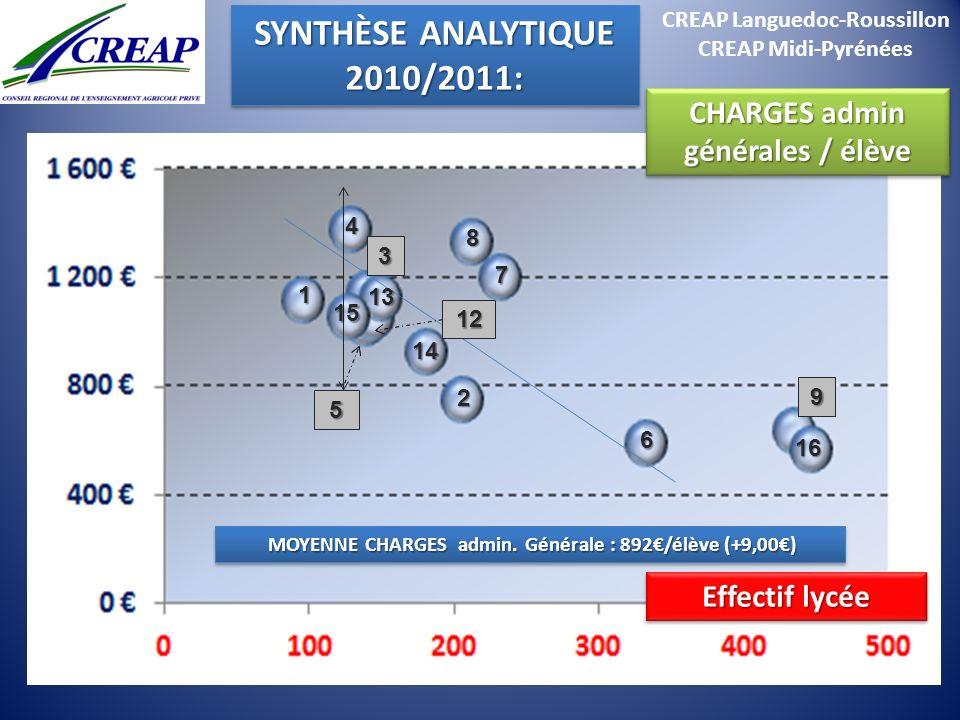 CREAP Languedoc-Roussillon CREAP Midi-Pyrénées SYNTHÈSE ANALYTIQUE 2010/2011: 2010/2011: Effectif lycée 1 15 12 2 16 8 7 4 14 13 6 3 5 9 CHARGES admin