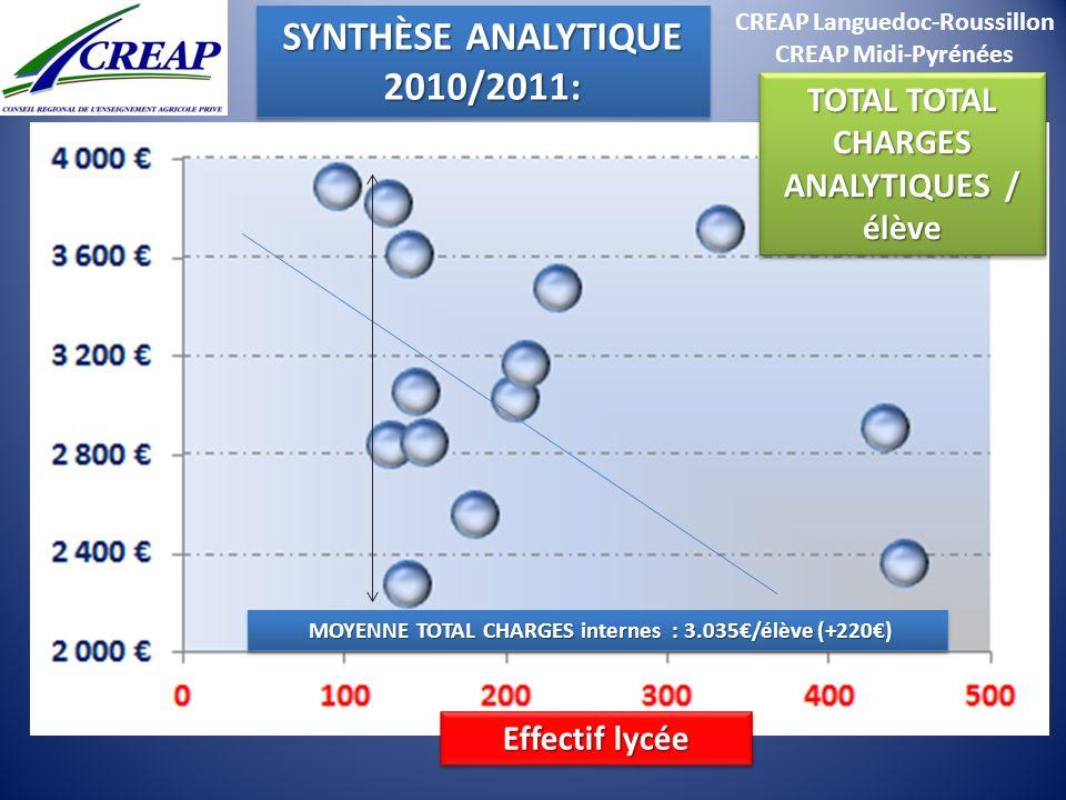CREAP Languedoc-Roussillon CREAP Midi-Pyrénées MOYENNE TOTAL CHARGES internes : 3.035/élève (+220) MOYENNE TOTAL CHARGES internes : 3.035/élève (+220)