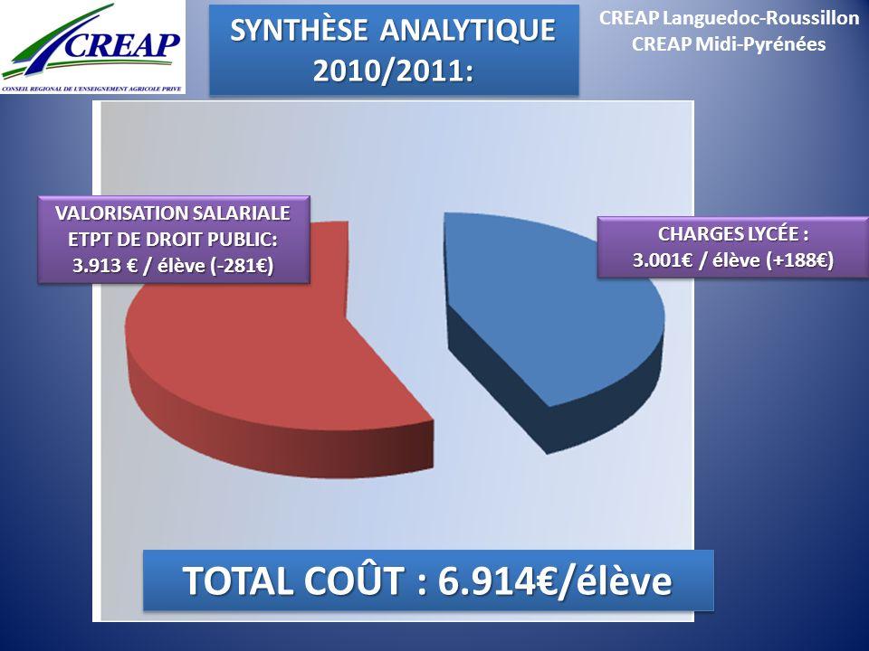 CREAP Languedoc-Roussillon CREAP Midi-Pyrénées TOTAL COÛT : 6.914/élève CHARGES LYCÉE : 3.001 / élève(+188) 3.001 / élève (+188) CHARGES LYCÉE : 3.001
