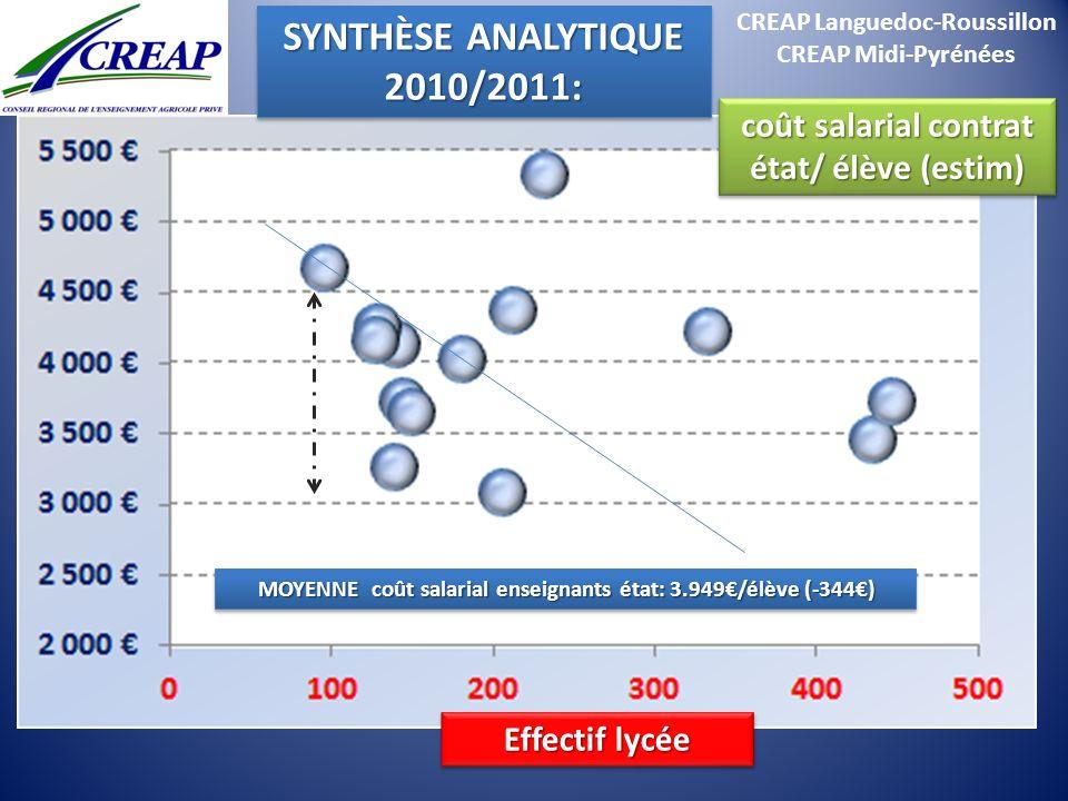 CREAP Languedoc-Roussillon CREAP Midi-Pyrénées MOYENNE coût salarial enseignants état: 3.949/élève (-344) MOYENNE coût salarial enseignants état: 3.94