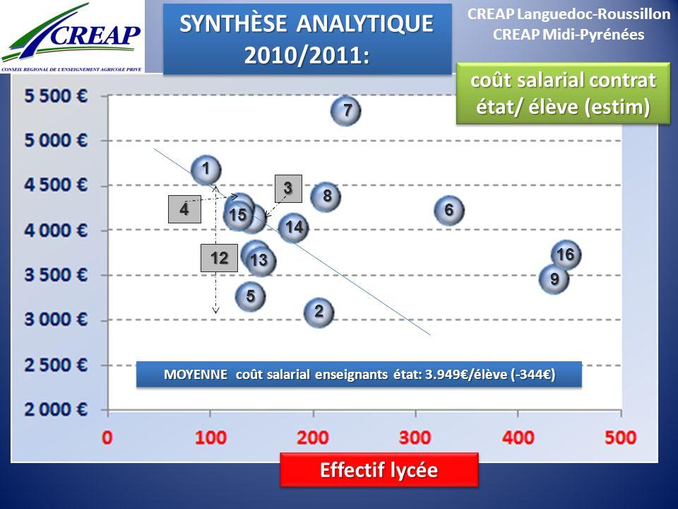 CREAP Languedoc-Roussillon CREAP Midi-Pyrénées coût salarial contrat état/ élève (estim) SYNTHÈSE ANALYTIQUE 2010/2011: 2010/2011: Effectif lycée 1 15