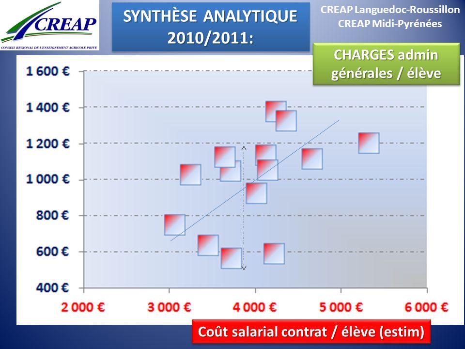CREAP Languedoc-Roussillon CREAP Midi-Pyrénées SYNTHÈSE ANALYTIQUE 2010/2011: 2010/2011: Coût salarial contrat / élève (estim) CHARGES admin générales