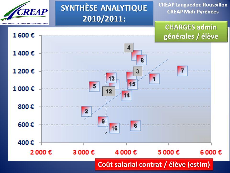 CREAP Languedoc-Roussillon CREAP Midi-Pyrénées SYNTHÈSE ANALYTIQUE 2010/2011: 2010/2011: 1 15 2 16 8 7 5 14 13 6 Coût salarial contrat / élève (estim)