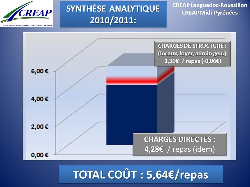 CREAP Languedoc-Roussillon CREAP Midi-Pyrénées CHARGES DIRECTES : 4,28 CHARGES DIRECTES : 4,28 / repas (idem) CHARGES DE STRUCTURE : (locaux, loyer, a
