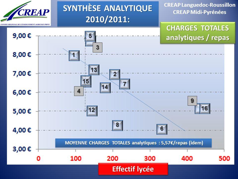 CREAP Languedoc-Roussillon CREAP Midi-Pyrénées MOYENNE CHARGES TOTALES analytiques : 5,57/repas (idem) MOYENNE CHARGES TOTALES analytiques : 5,57/repa