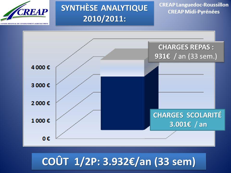 CREAP Languedoc-Roussillon CREAP Midi-Pyrénées CHARGES REPAS : 931 931 / an (33 sem.) CHARGES REPAS : 931 931 / an (33 sem.) CHARGES SCOLARITÉ 3.001an