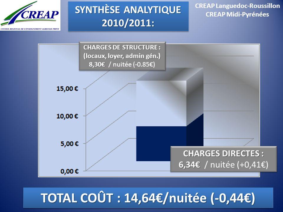 CREAP Languedoc-Roussillon CREAP Midi-Pyrénées CHARGES DIRECTES : 6,34 CHARGES DIRECTES : 6,34 / nuitée (+0,41) CHARGES DE STRUCTURE : (locaux, loyer,