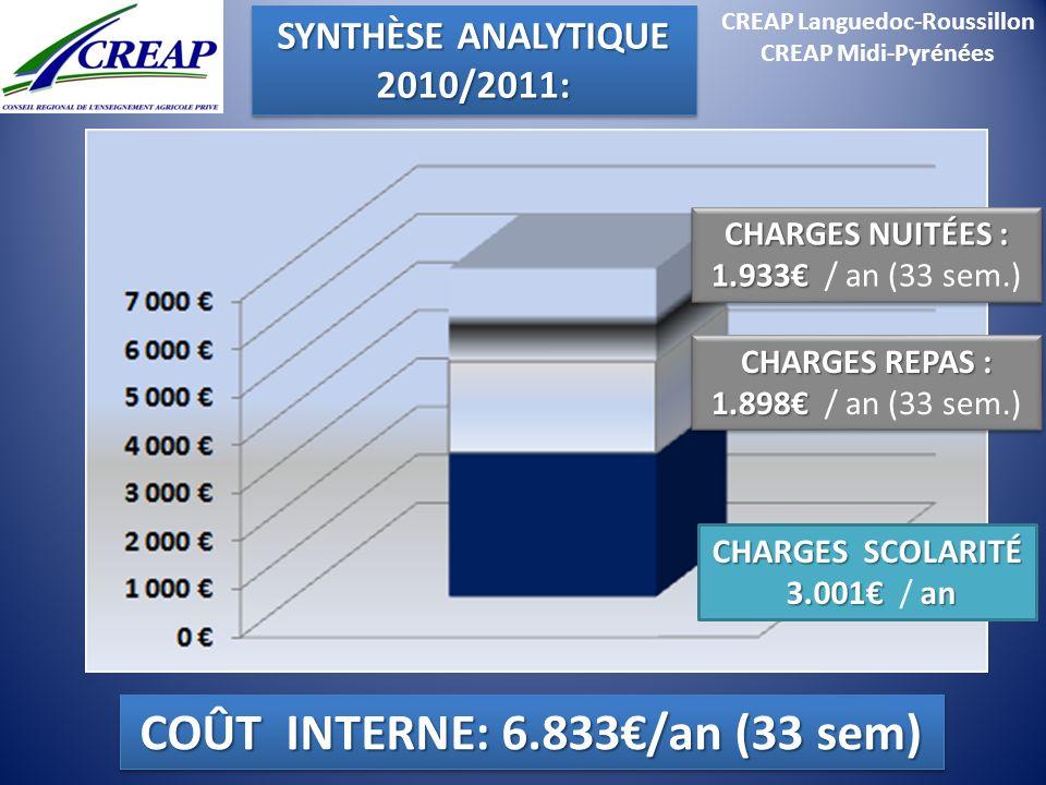 CREAP Languedoc-Roussillon CREAP Midi-Pyrénées CHARGES REPAS : 1.898 1.898 / an (33 sem.) CHARGES REPAS : 1.898 1.898 / an (33 sem.) CHARGES SCOLARITÉ