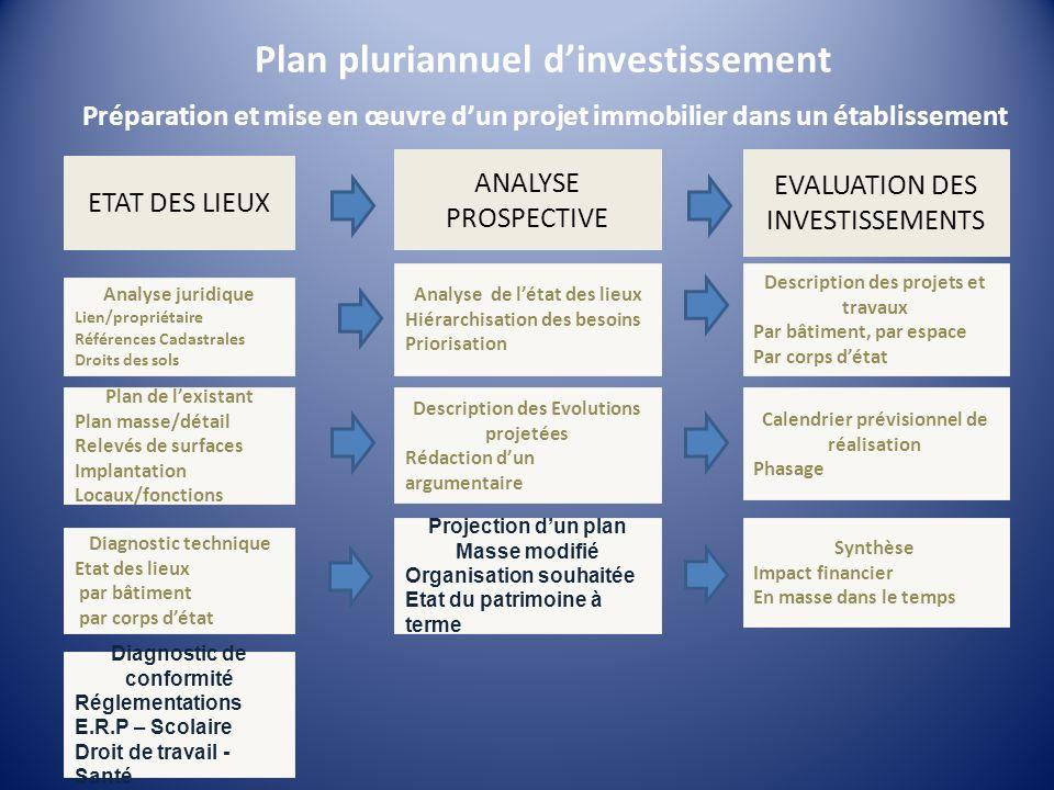 Plan pluriannuel dinvestissement Préparation et mise en œuvre dun projet immobilier dans un établissement ETAT DES LIEUX EVALUATION DES INVESTISSEMENT