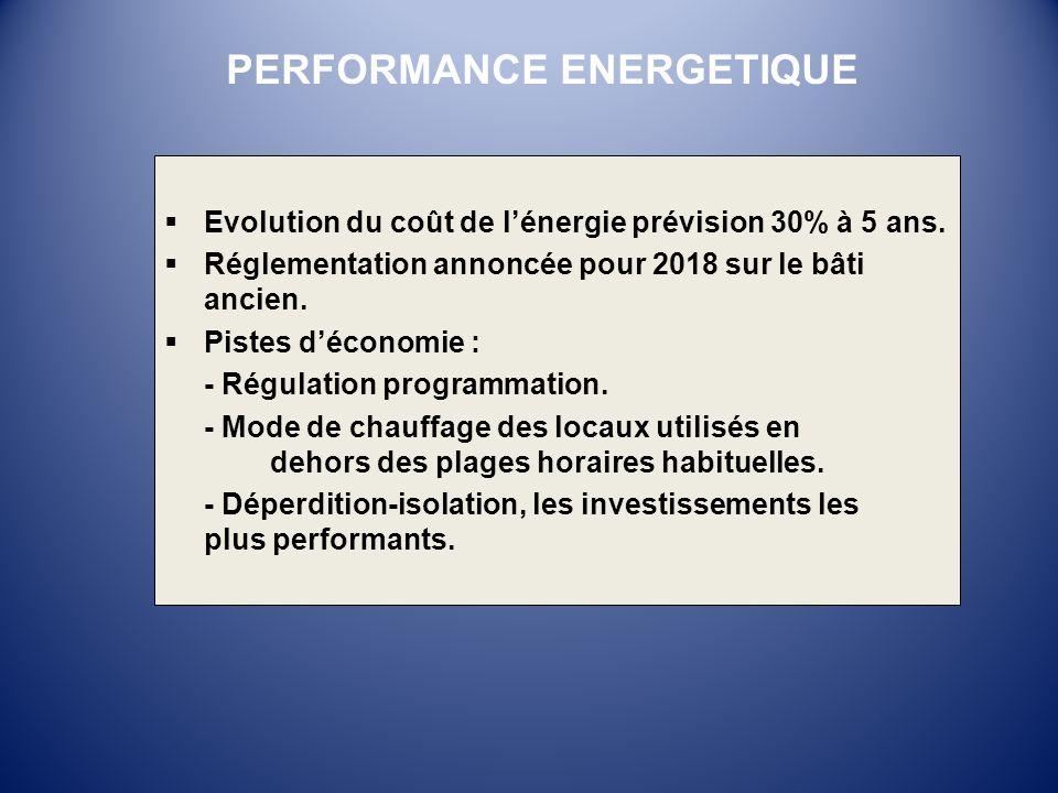 Evolution du coût de lénergie prévision 30% à 5 ans. Réglementation annoncée pour 2018 sur le bâti ancien. Pistes déconomie : - Régulation programmati