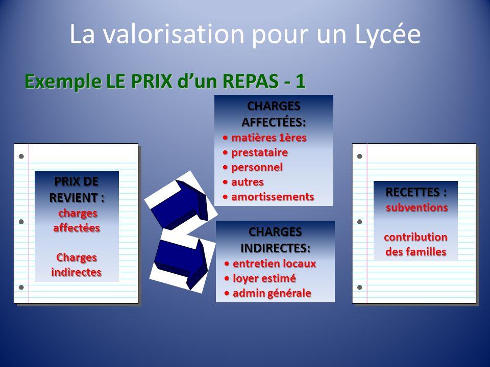 Exemple LE PRIX dun REPAS - 1 PRIX DE REVIENT : charges affectées charges affectées Charges indirectes CHARGES AFFECTÉES: matières 1ères matières 1ère