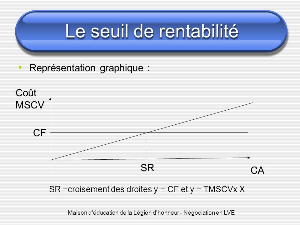 Maison d éducation de la Légion d honneur - Négociation en LVE Le seuil de rentabilité Représentation graphique : CA Coût MSCV SR CF SR =croisement des droites y = CF et y = TMSCVx X