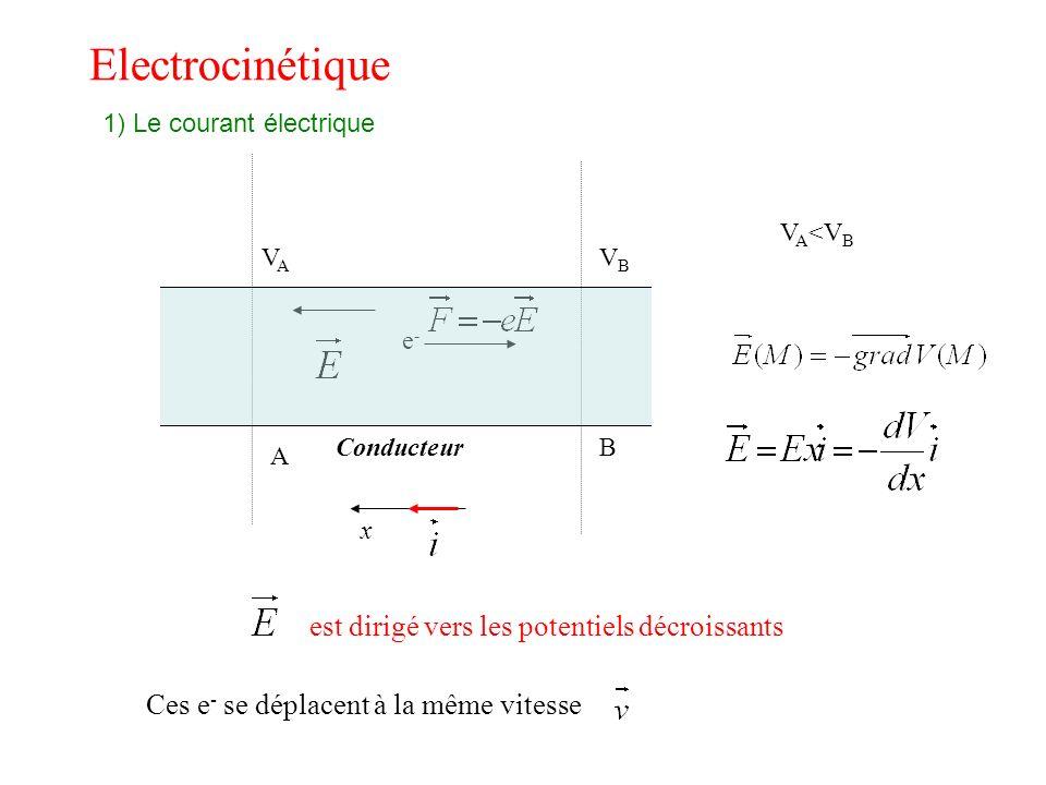 VAVA VBVB A BConducteur V A <V B x e-e- est dirigé vers les potentiels décroissants Ces e - se déplacent à la même vitesse Electrocinétique 1) Le cour