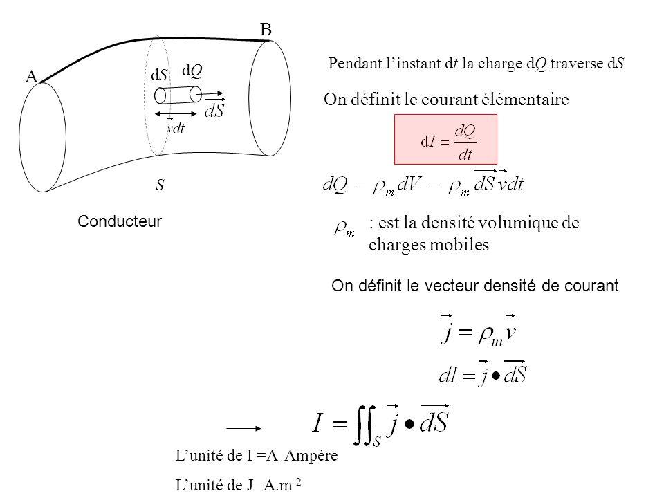 S dQdQ Conducteur dSdS Pendant linstant dt la charge dQ traverse dS On définit le courant élémentaire : est la densité volumique de charges mobiles On