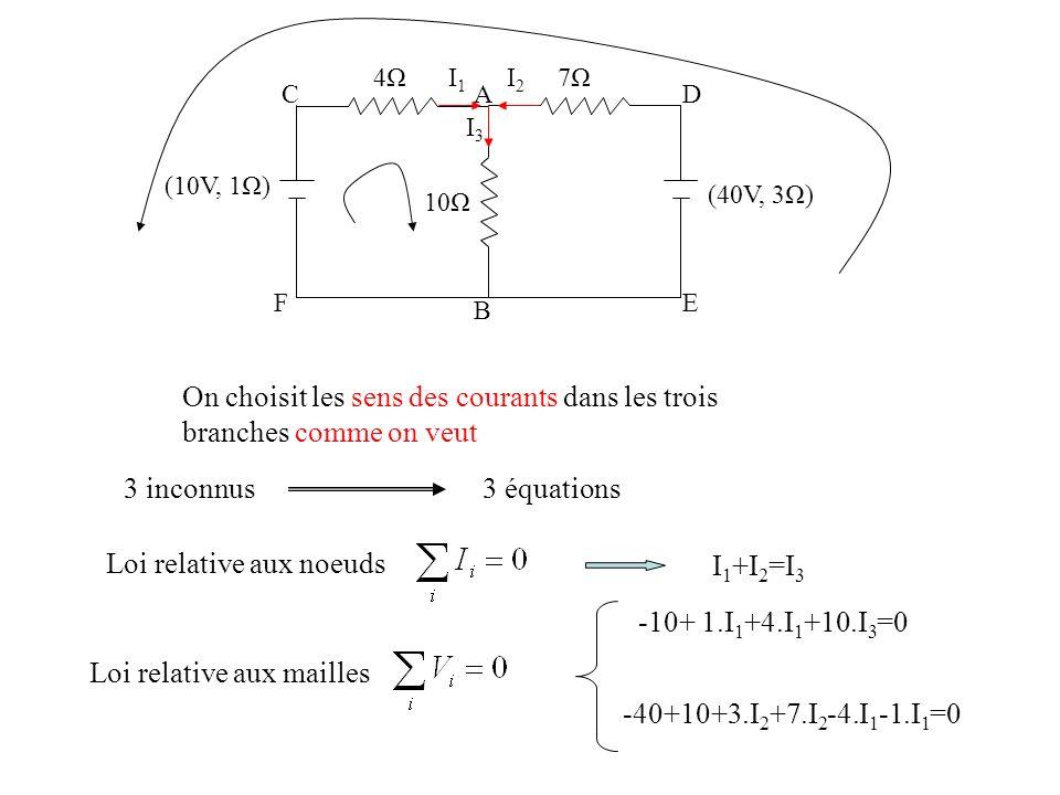 (40V, 3Ω) (10V, 1Ω) 4Ω4Ω7Ω7Ω 10Ω A B CD EF On choisit les sens des courants dans les trois branches comme on veut I1I1 I2I2 I3I3 3 inconnus3 équations
