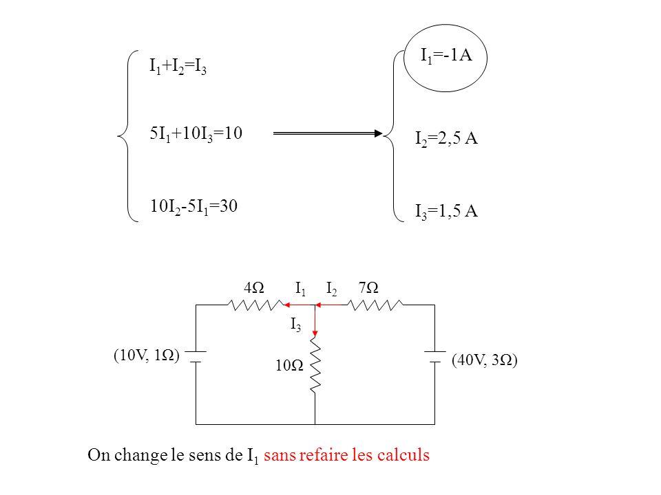 I 1 +I 2 =I 3 5I 1 +10I 3 =10 10I 2 -5I 1 =30 I 1 =-1A I 2 =2,5 A I 3 =1,5 A (40V, 3Ω) (10V, 1Ω) 4Ω4Ω7Ω7Ω 10Ω I2I2 I3I3 I1I1 On change le sens de I 1